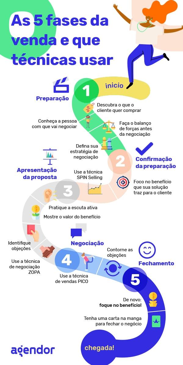 as 5 fases de vendas e que técnicas usar