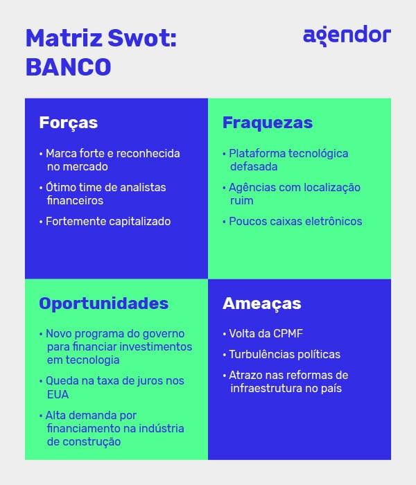 exemplo de matriz swot - banco