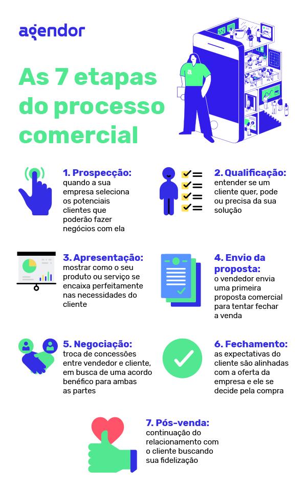 7 etapas do processo comercial