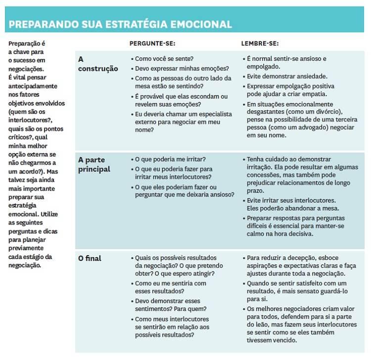 fases do processo de negociação