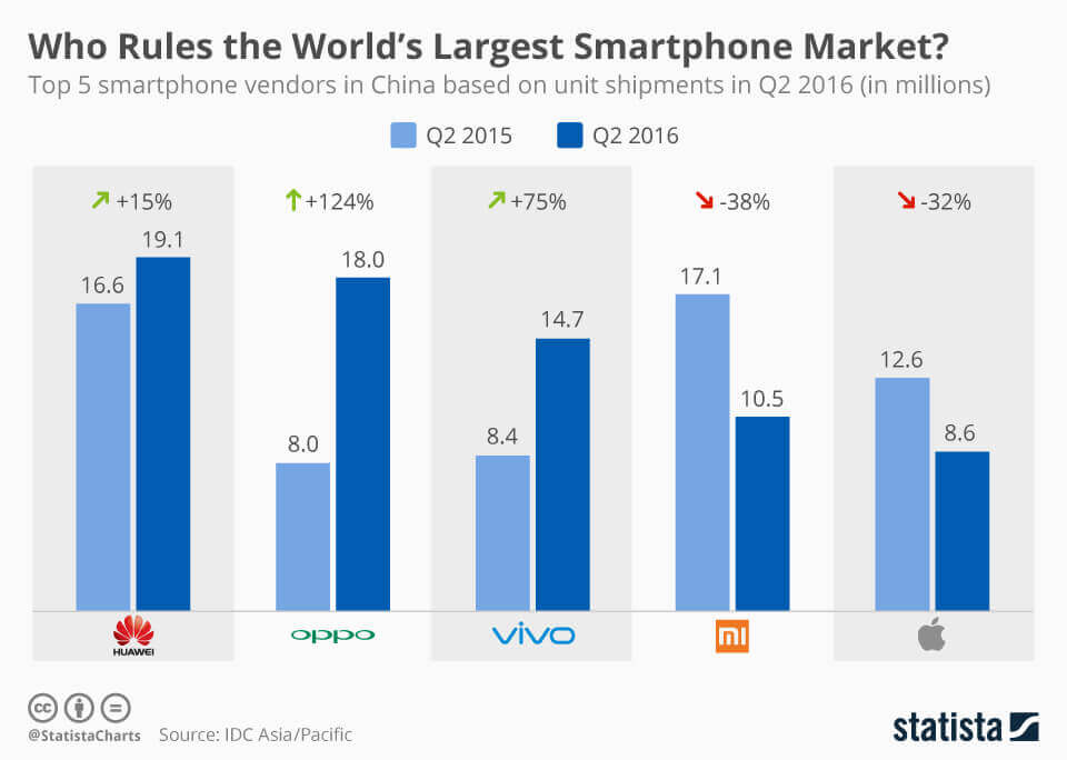 market-share-smartphone-china