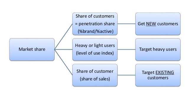 componentes-market-share