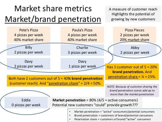 mercado-penetracao-de-marca-metrica