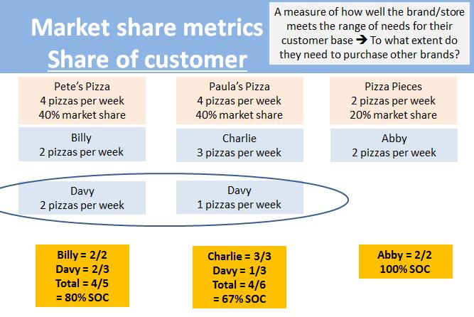 participacao-do-cliente-metrica