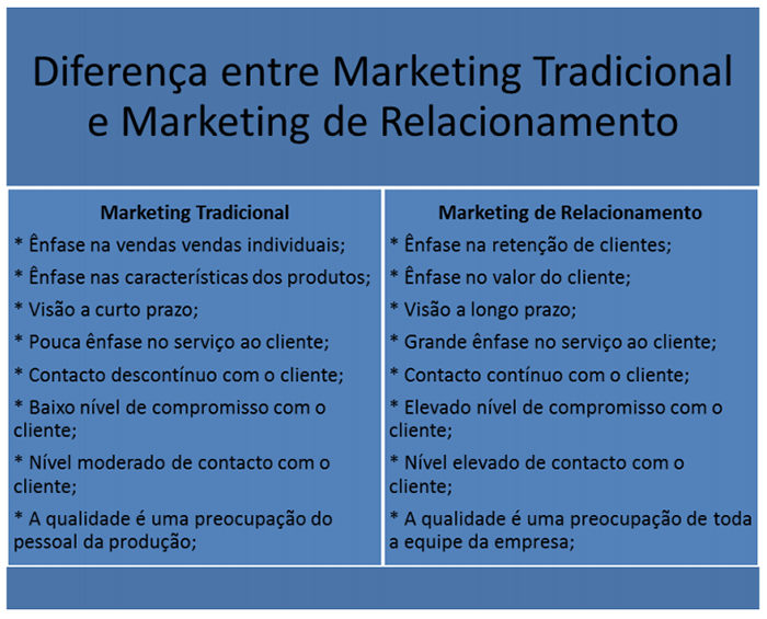 marketing de relacionamento CRM