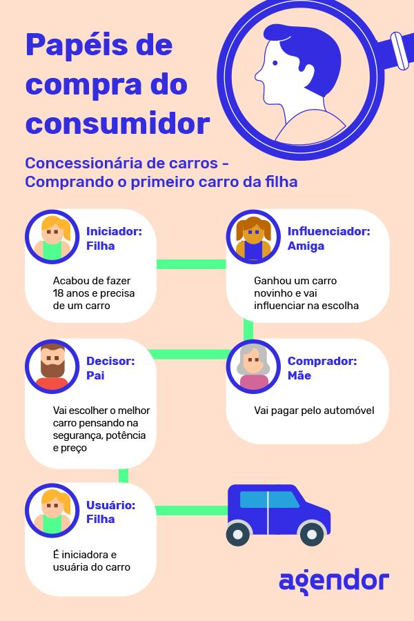 Papeis de compra do consumidor - exemplo