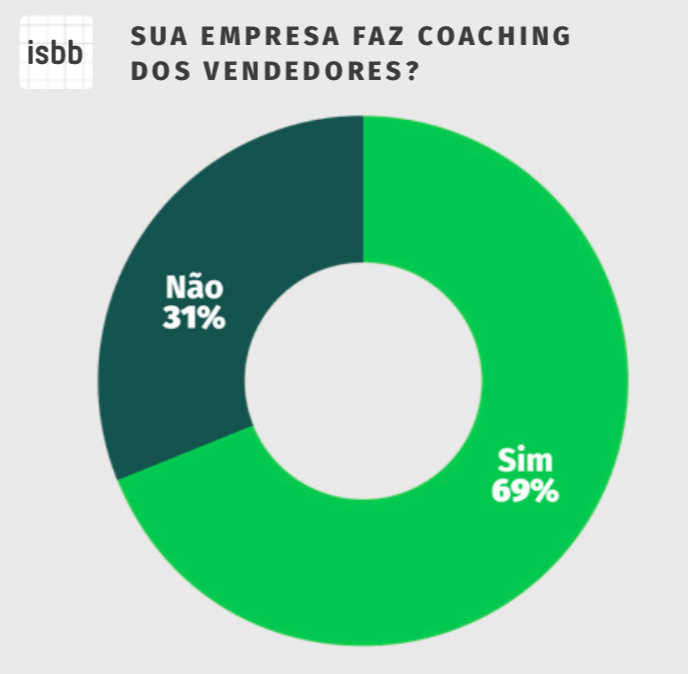 ferramentas de coaching para vendas