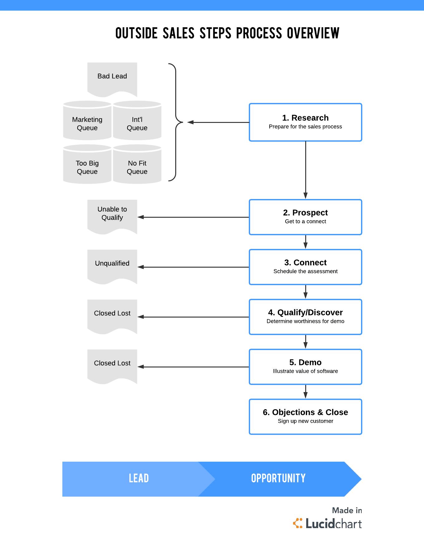 visao-geral-processo-vendas-externas