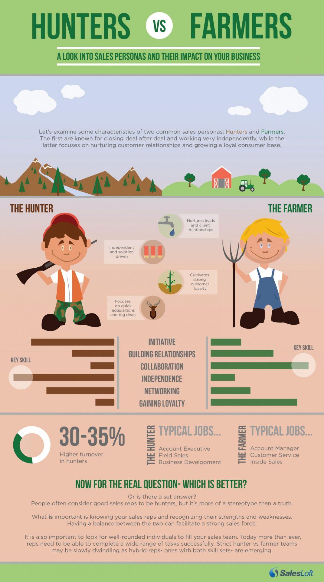 infografico-hunter-farmer