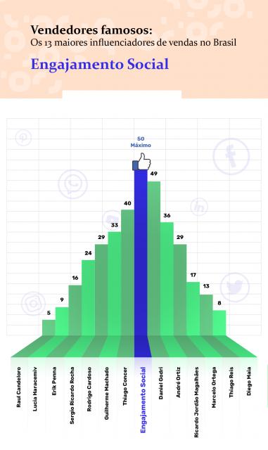 ranking-engajamento-social-vendedores-famosos