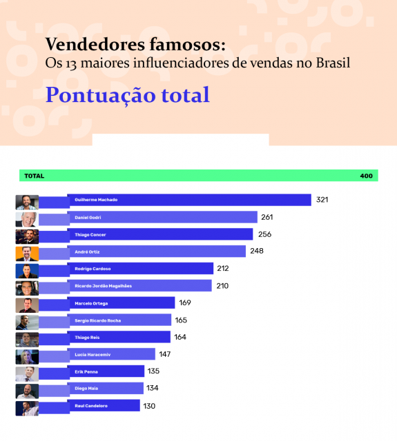 ranking-geral-vendedores-famosos