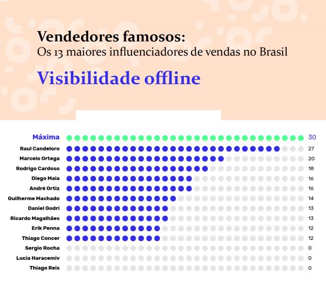 ranking-visibilidade-offline-vendedores-famosos