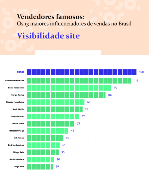 ranking-visibilidade-site-vendedores-famosos