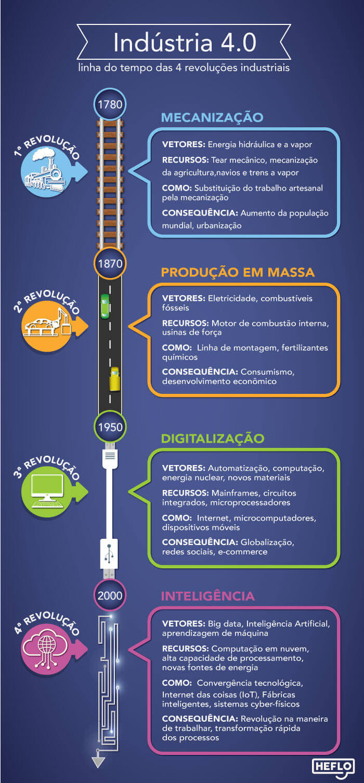 transformação digital em vendas b2b