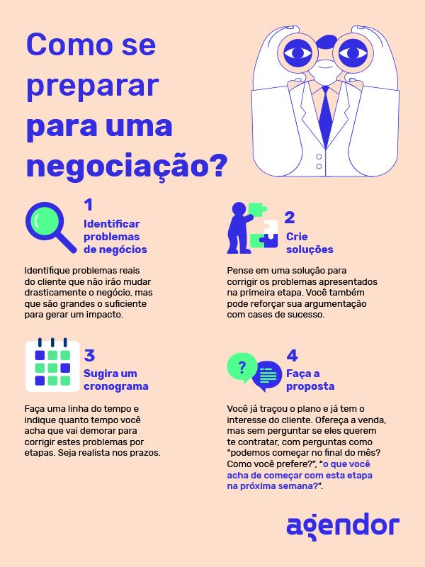 Como se preparar para uma negociação