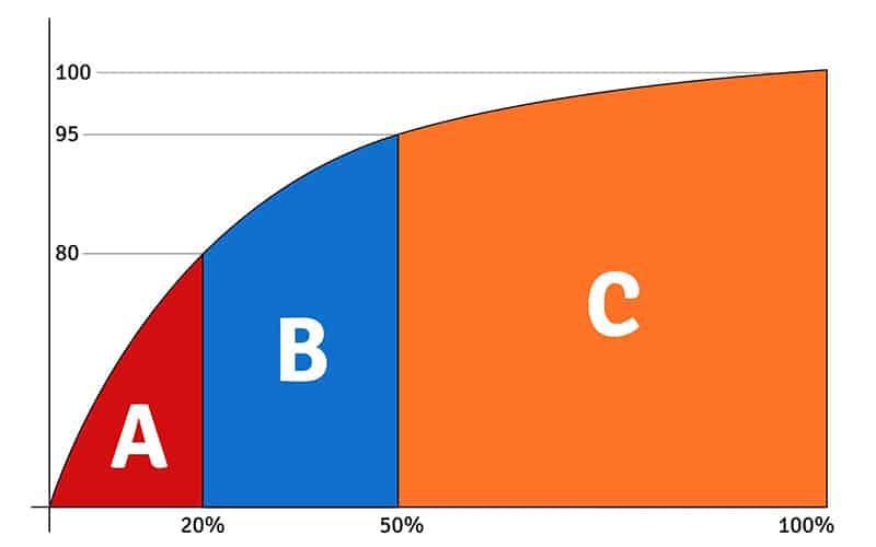 Curva ABC de vendas