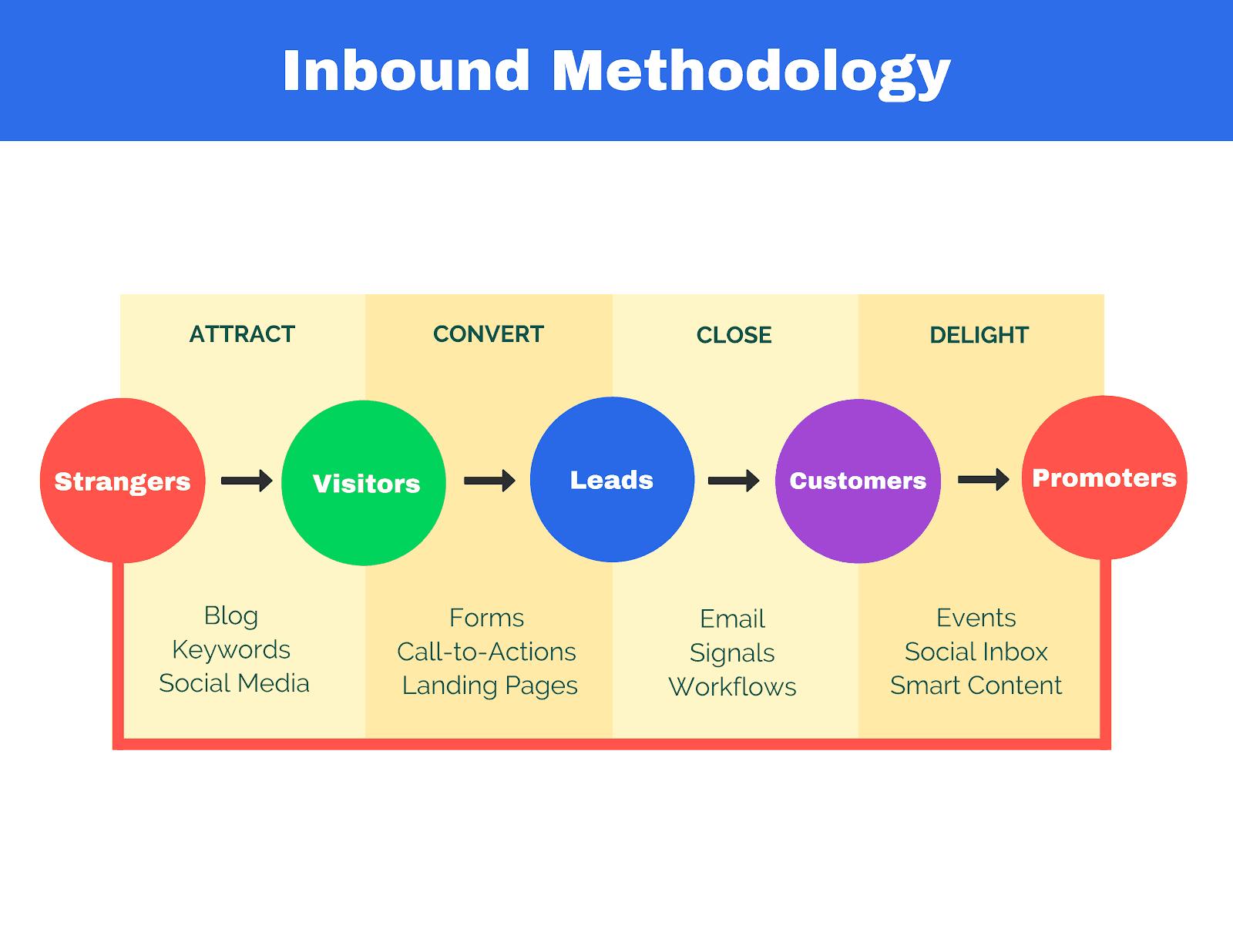 estrategia-leads-inbound