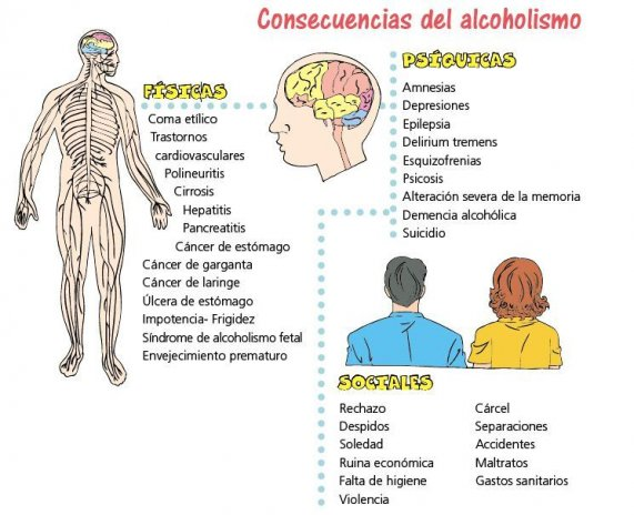 La dependencia del alcohol como discernir