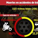 Muertes en accidentes de tránsito