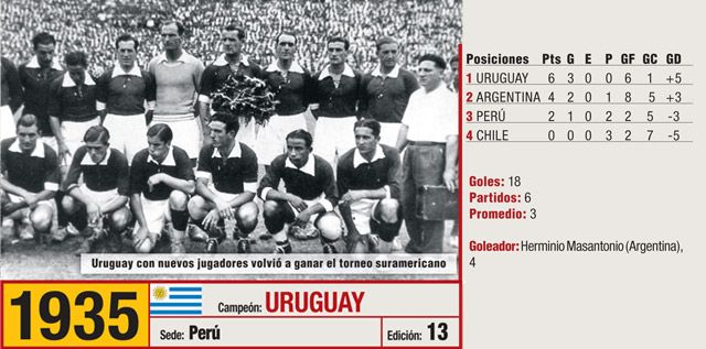 Image result for uruguay campeon 1935