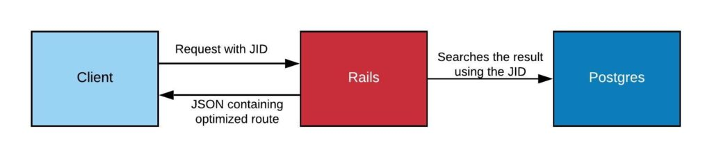 Diagram of Client-Rails reponse and request