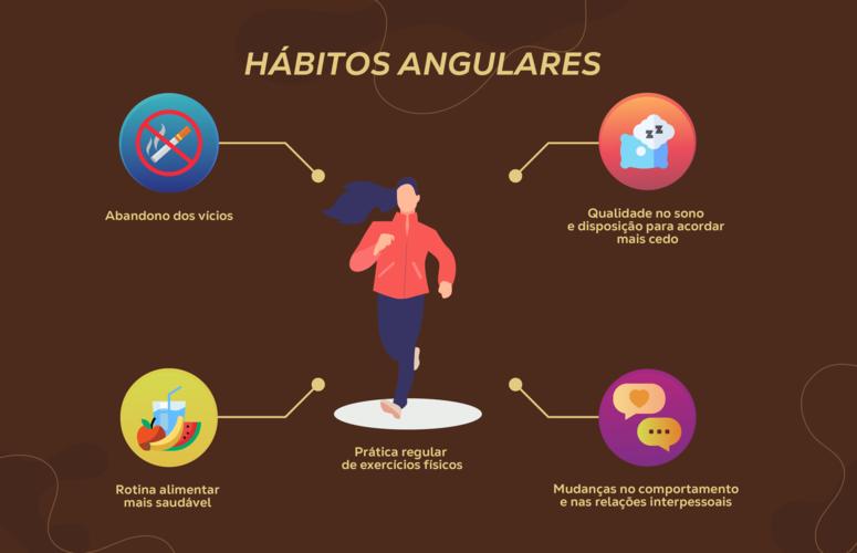 Hábitos angulares: o que são e como iniciá-los