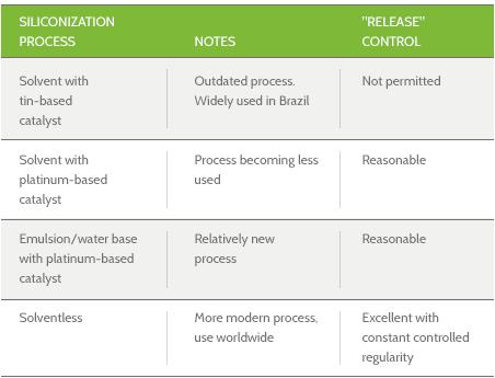 Tabela sobre siliconização