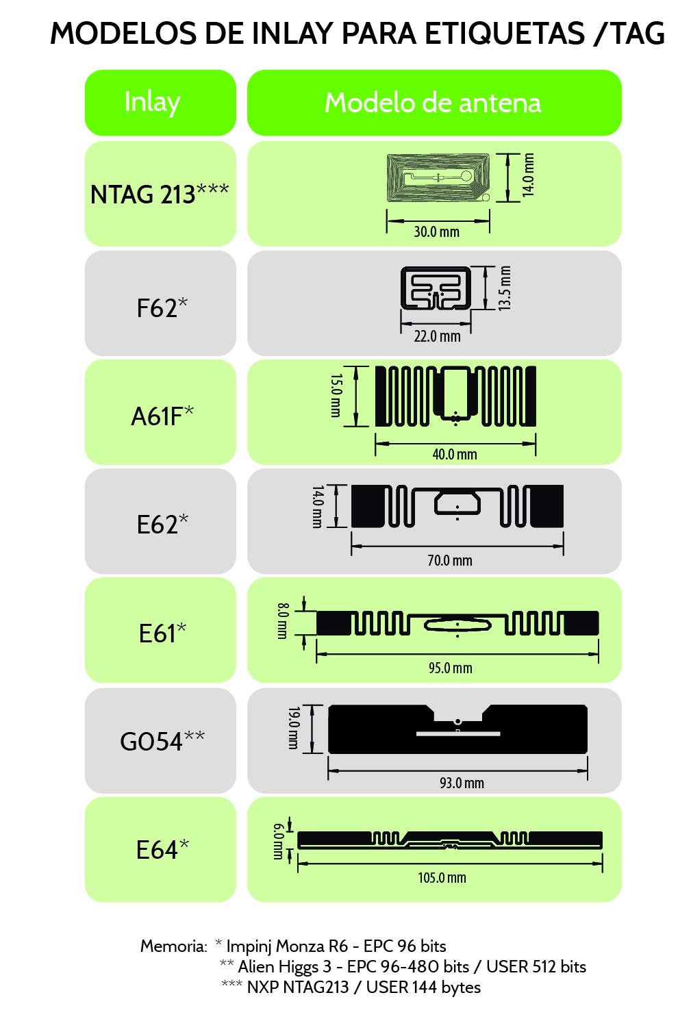 Modelos de Inlay para Etiquetas/TAG