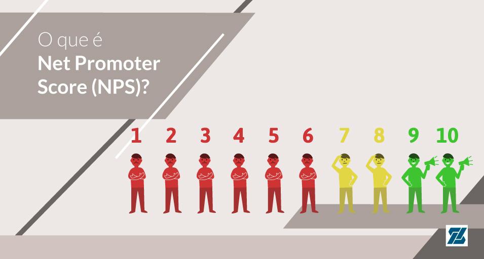 Por que você deve saber sobre Net Promoter Score (NPS)?