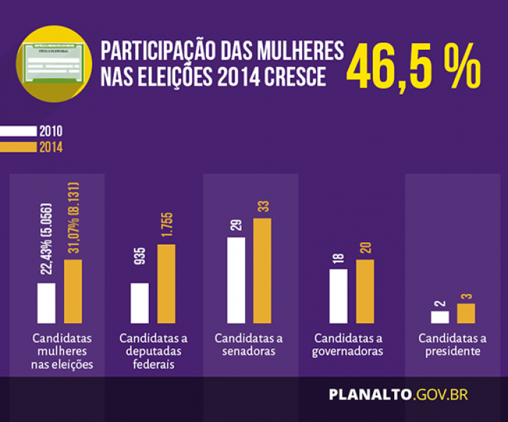 Participação das mulheres nas eleições cresce 46,5% em 2014