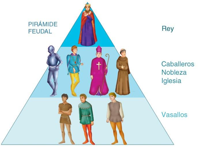 Pirâmide Feudal: o rei, ao topo; cavalheiros, nobreza e o clero, abaixo; e os vassalos, na base da pirâmide