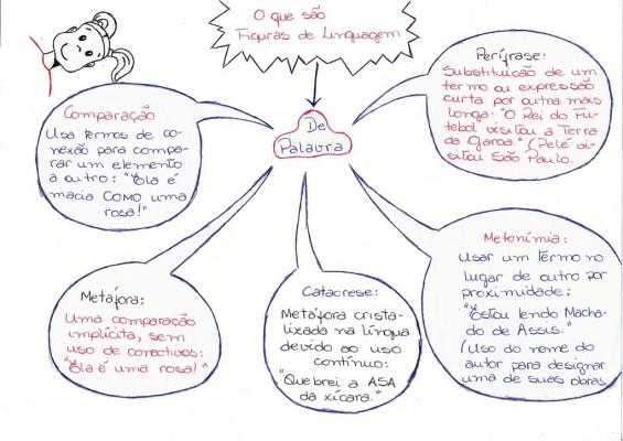 Mapa Mental: O que são Figuras de Linguagem de Palavra?