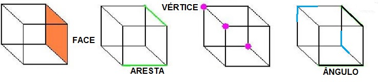 Elementos de uma Superfície Poliédrica Limitada Convexa