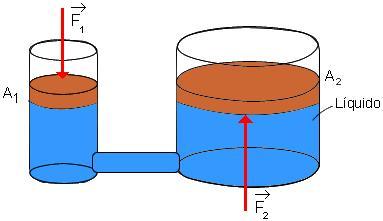 O acréscimo de pressão na área 1 será transmitido por todo líquido e essa diferença, será transmitida também a área 2.