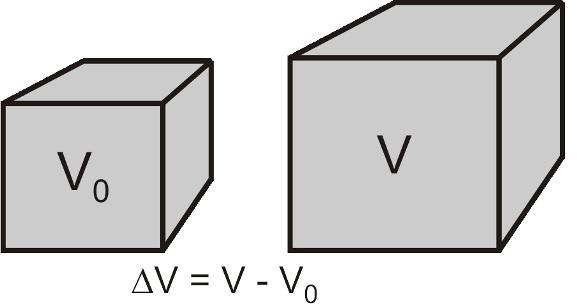 Variação em três dimensões é chamada de dilatação volumétrica