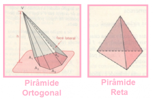 Classificação das Pirâmides.