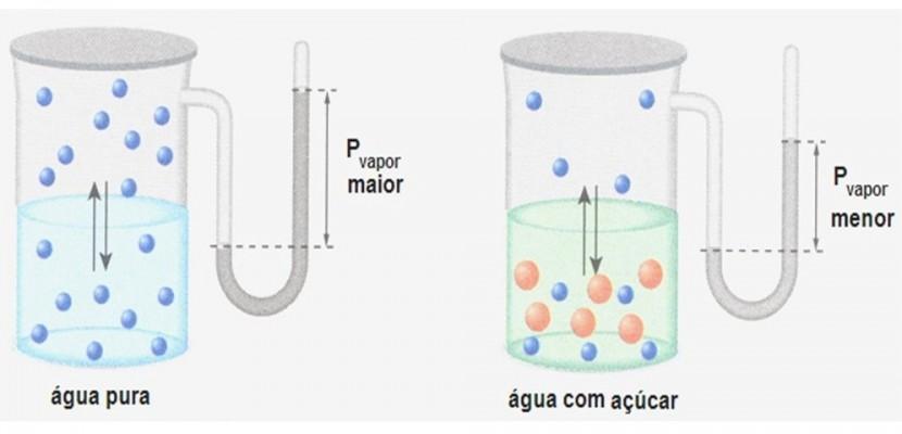 Com a adição de partículas de soluto (íons ou moléculas) intensificam-se as forças atrativas moleculares e, consequentemente, a pressão de vapor do solvente diminui.