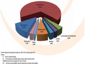Geração de Energia Elétrica por fonte no Brasil – Participação 2013