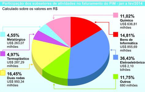 Participação dos subsetores de atividades no faturamento do Polo Industrial de Manaus (PIM) – jan a fev/2014.