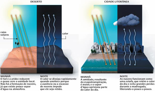 Esquema de como ocorre a continentalidade e a maritimidade