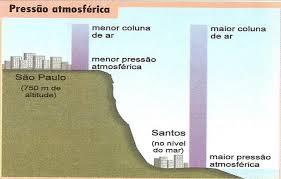 Esquema que evidencia onde a pressão atmosférica é maior e onde a é menor