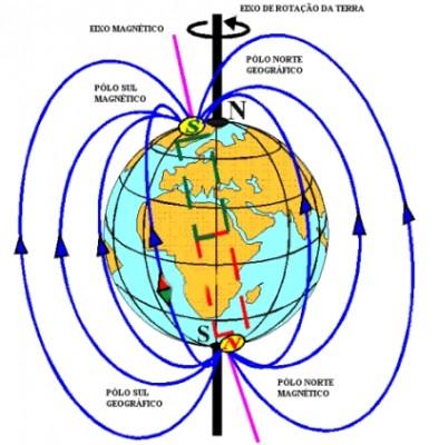Polo Norte Geográfico é equivalente ao polo Sul Magnético e polo Sul Geográfico equivalente ao polo Norte Magnético