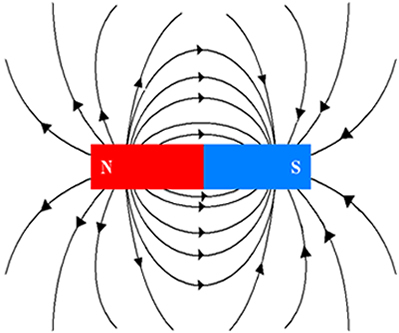 Linhas de campo magnético saindo do polo Norte e indo para o polo Sul