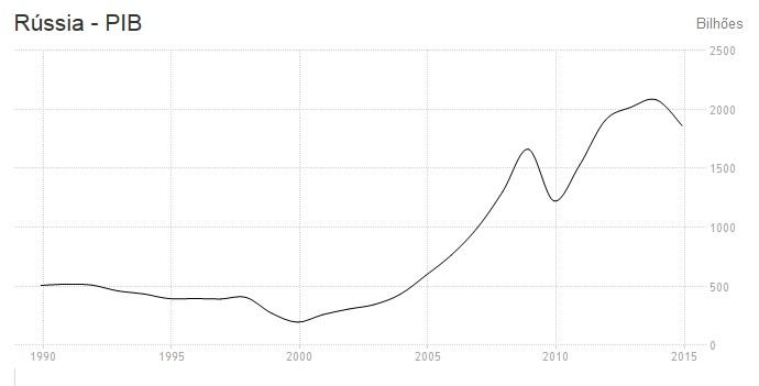 Após a desintegração da URSS em 1991, o PIB russo só conseguiu se recuperar no início da década de 2000.
