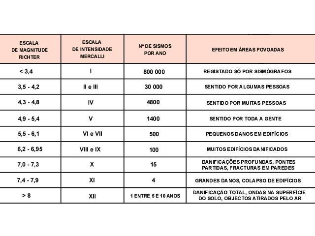 Medição da Escala Mercalli e da Escala Richter