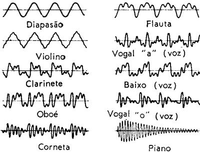 Onda s com o mesmo comprimento de onda, porém com diferentes timbres