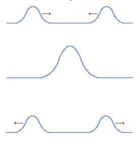 Interferência construtiva de ondas em uma corda.