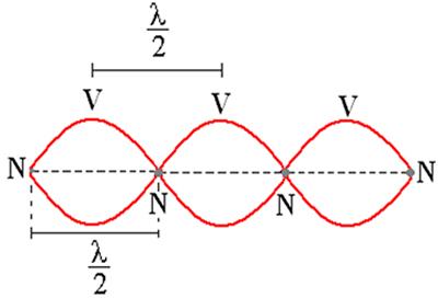 Exemplo de onda estacionária