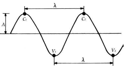 Componentes da onda