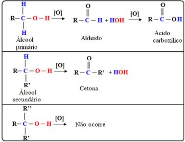 Oxidação de Alcoóis – Produtos